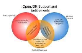 Windows Server Eol Chart Openjdk Life Cycle And Support Policy Red Hat Customer Portal