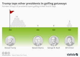 Us Presidents Chart Chart Trump Tops Other Presidents In Golfing Getaways