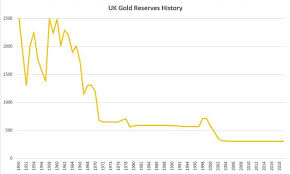 Uk Gold Reserves Bullionbypost