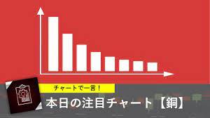 銅 先物 チャート