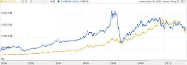 Precious Metals Investment Comparison Charts Gold Platinum