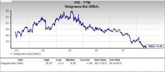 Walgreens Stock Quote Delectable Is Walgreens Boots WBA A Great Stock For Value Investors Nasdaq