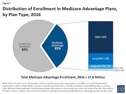 care advantage 2016 enrollment spotlight
