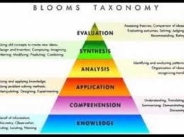 Blooms Taxonomy Youtube