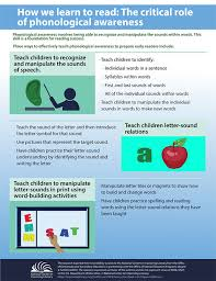 How To Make An Infographic In Word How We Learn To Read The Critical Role Of Phonological Awareness