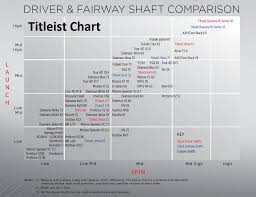 44 Methodical Titleist 910 Driver Shaft Chart