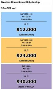 Scholarships Based On Sat Scores Western Commitment Automatic Scholarships Western