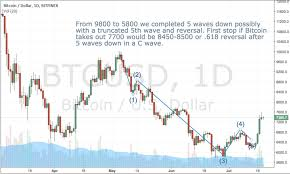 Btc X Stock Chart 7 18am Precise Elliott Wave Btc X Bitcoin 618 Retrace