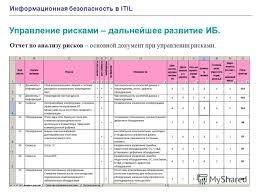 Презентация на тему Информационная безопасность в itil Владимир  20 Информационная безопасность в itil Отчет