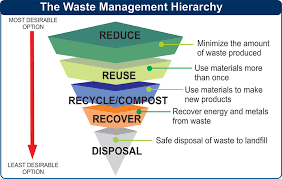 Image result for solid waste hierarchy images