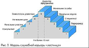 Реферат Планирование и развитие профессиональной карьеры  Планирование и развитие профессиональной карьеры