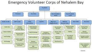 American Red Cross Organizational Chart Bedowntowndaytona Com