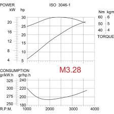 vetus engine wiring diagram vetus image wiring diagram vetus diesel engine m3 28 27 2hp 20kw vetus direct on vetus engine wiring diagram