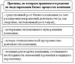Реферат Моделирование бизнес процессов rtf Рисунок 1 Причины по которым принимается решение по моделированию бизнес процессов