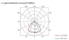 Lighting Distribution Chart Flood Search Lights