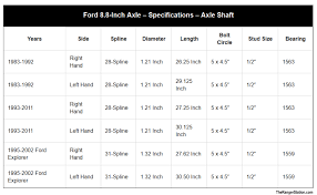 Cab To Axle Body Length Chart Ford Ford Ranger Rear Axles The Ranger Station