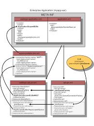 configuring jms application modules for deployment packaged jms application module references in weblogic application xml