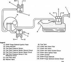 similiar vacuum system 1999 chevy s 10 keywords chevy 4x4 actuator wiring diagram 2008 ford f 150 rims chevy power