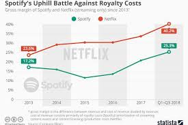 Spotify Charts 2015 Spotifys Uphill Battle Against Royalty Costs Delano