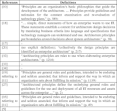 Principles Of Architecture Table 2 From Enterprise Architecture Principles Literature