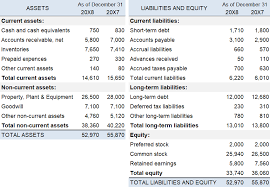 balance sheet the reported statement of income for the 20x8 financial year is as follows