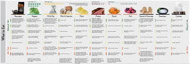 Bulletproof Chart Bulletproof Diet Infographic Abbr Vfxcz