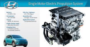 Is hyundai an electric car? 2019 Winner Hyundai Kona Electric 150 Kw Propulsion System Wardsauto