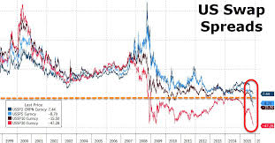 Us 30yr Swaps Have Yielded Less Than Treasuries Since 2008