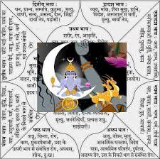 Image result for नीच चंदॠरमा की राशि
