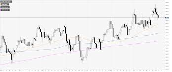 Us Dollar Index Technical Analysis Dxy Ends The Week Under