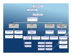 Engineering Organizational Chart Www Bedowntowndaytona Com