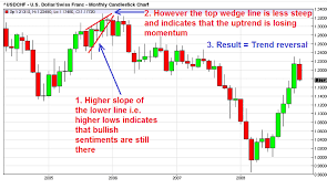 Rising Wedge Chart Pattern Chart With Rising Wedge Pattern After An Uptrend