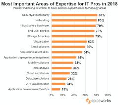 20 Soft Skills Chart 2018 It Career Outlook Tech Salaries Skills Happiness