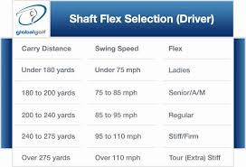 Club Head Speed Shaft Flex Chart Swing Speed Shaft Flex Chart Www Bedowntowndaytona Com