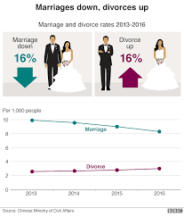 Five Charts About The Fortunes Of The Chinese Family Bbc News