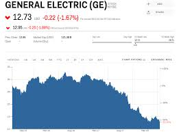 Walgreens Stock Quote New General Electric Sinks After Being Booted From The Dow GE WBA