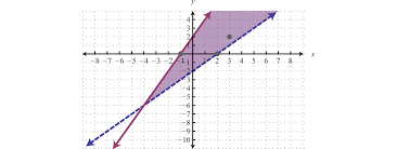 the graph suggests that 3 2 is a solution because it is in the intersection to verify this we can show that it solves both of the original inequalities