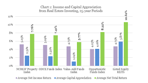 Historical Real Estate Appreciation Chart Income And Capital Appreciation From Real Estate Investing