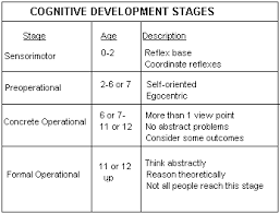 Child Cognitive Development Stages Chart Piagets Children Cognitive Development Theory