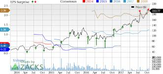 Netflix Stock Quote Fascinating Why Netflix NFLX Is A Strong Growth Stock Nasdaq