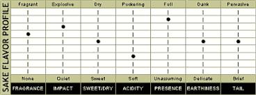 Sake Types Chart Sake How To Taste Japanese Rice Wine