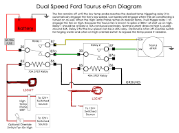 fox electric fan northern california ford owners quick wiring diagram i adjusted to meet my needs relays are about 20 bucks total adjustable fan themostat is about 20 bucks fan is about 35 from pick