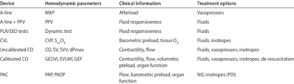 Escalation In Hemodynamic Monitoring From Arterial Line To More
