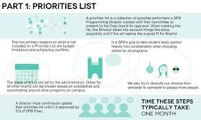 Social Programming Board How Spb Works