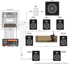 7 1 home theater wire diagram data wiring diagram blog foresight specs entertain premier 7 1 surround sound package home theater receiver 7 1 home theater wire diagram