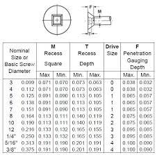 Self Tapping Screw Thread Chart Flat Head Csk Head Counter Sunk Head Self Drilling Screws