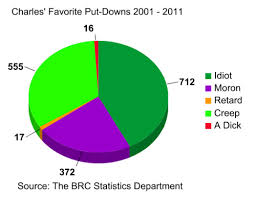 Stupid Pie Charts Another Stupid Pie Chart The Diary Of Daedalus
