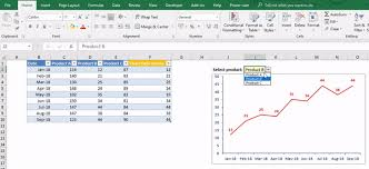 How To Create Animated Charts In Excel How To Create Dynamic Charts Linked To A Drop Down List In Excel