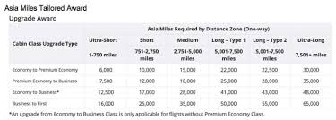 Cathay Pacific Miles Chart How To Upgrade Cathay Pacific Flights With Miles Comparecards