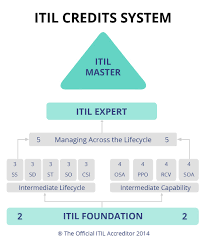 what is itil reg invensis learning blog itil credits system